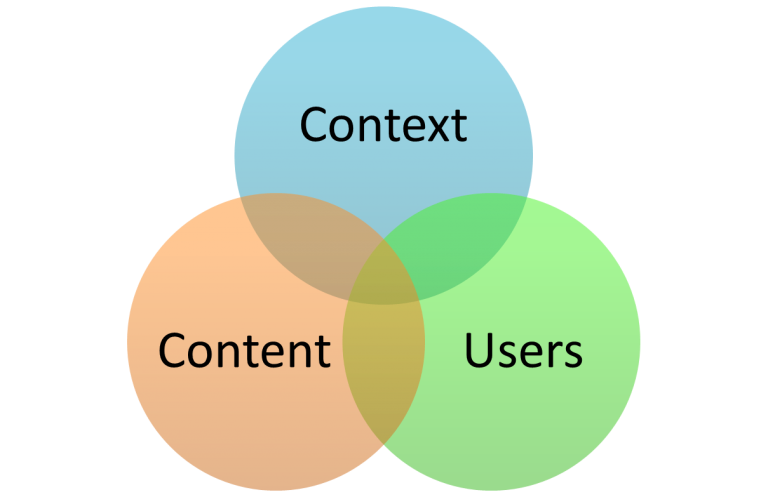 Enterprise Search: Content - Users - Context