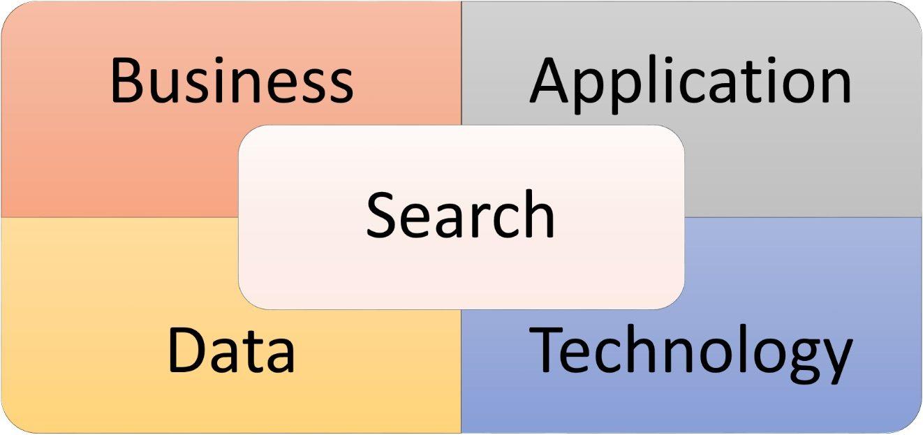 Four Dimensions of Enterprise Search Success