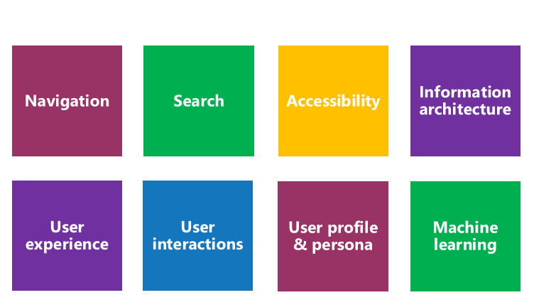 Findability is more than Search and Discovery.