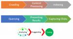 Search Processes