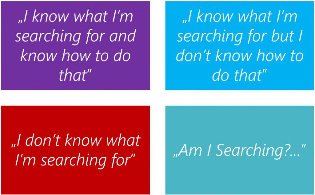 Information Seeking Patterns