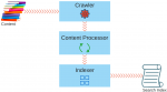 SharePoint Crawl - Content Processing - Indexing