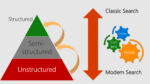 The pyramid of Search and Content - modern vs. classic search
