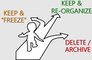 Content audit: keep, re-organize, delete or archive